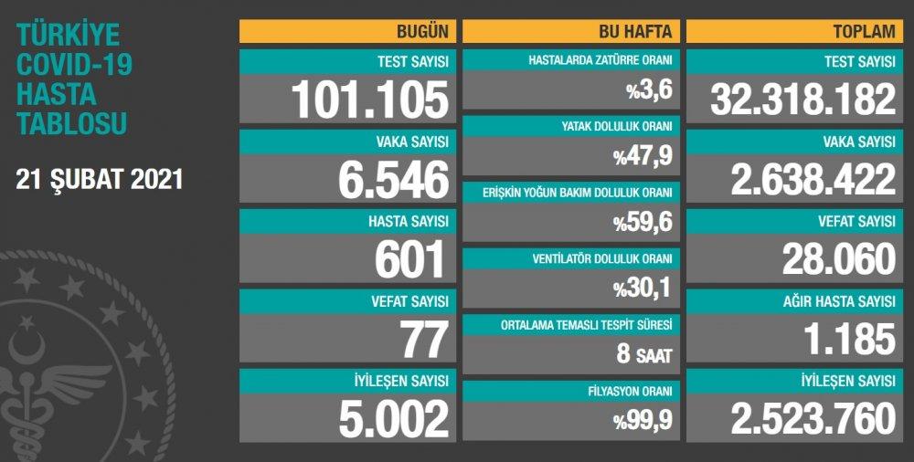 SağlıkBakanlığının Covid-19 bilgilendirme sayfasında Türkiye'nin güncel korona virüs tablosu kamuoyuyla paylaşıldı.